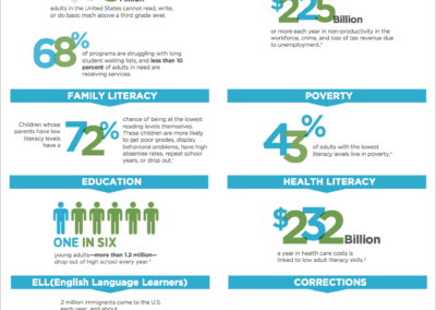 Adult Literacy in USA